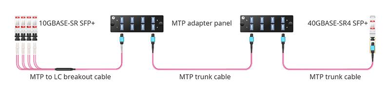 图4:通过交叉连接实现QSFP+转SFP+.jpg