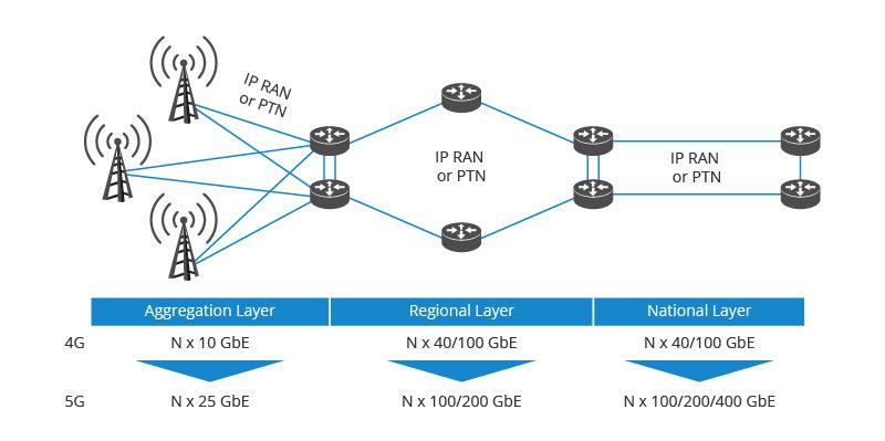100G Metro Transport Network Sublayers.jpg