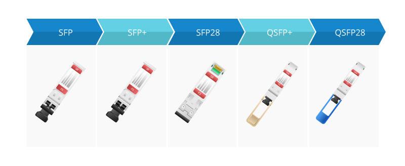 SFP vs SFP+ vs SFP28 vs QSFP+ vs QSFP28.jpg