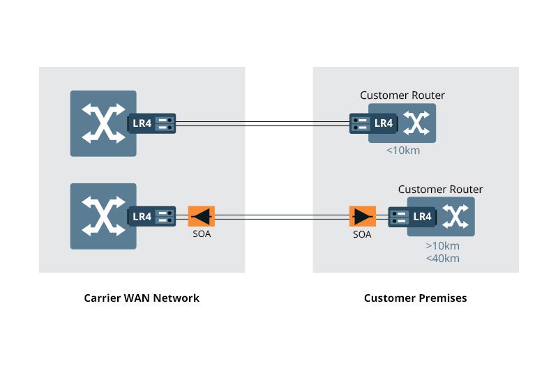 Carrier WAN Network-Customer Premises.jpg