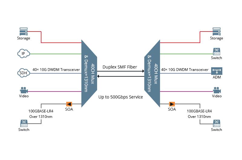 Extending the Reach of 100G QSFP28 LR4 Optics to 40km.jpg