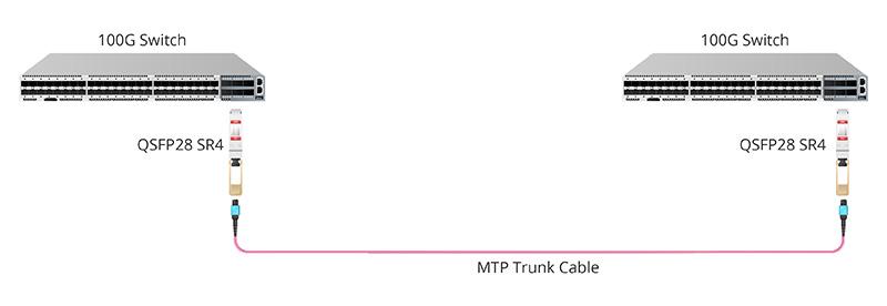 QSFP28 SR4 Module 100G to 100G Direct Connection.jpg