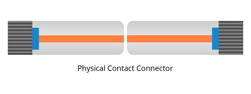 Conector de fibra PC
