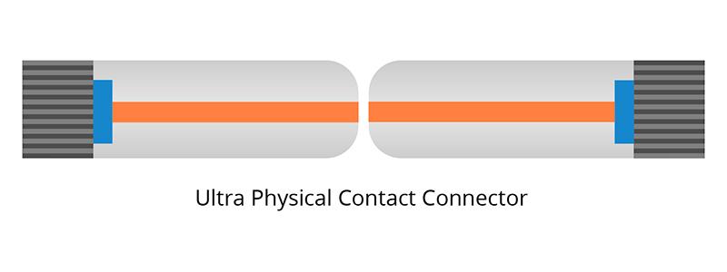 Conector de fibra UPC