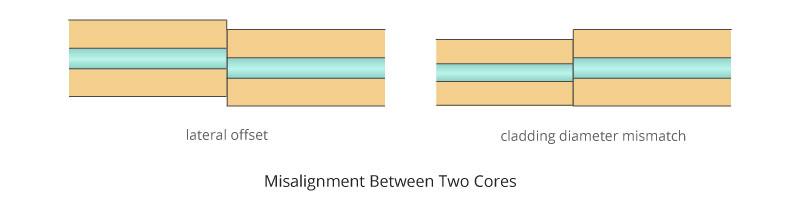 Misalignment-Between-Two-Cores.jpg