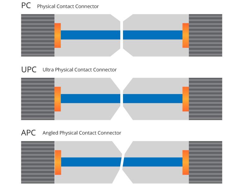Core-to-core-Contact-of-PC-vs-UPC-vs-APC.jpg