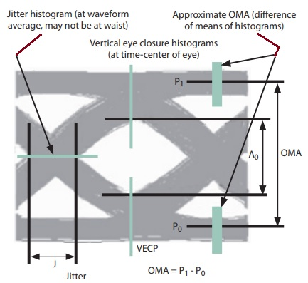 Optical Modulation Amplitude Test.jpg