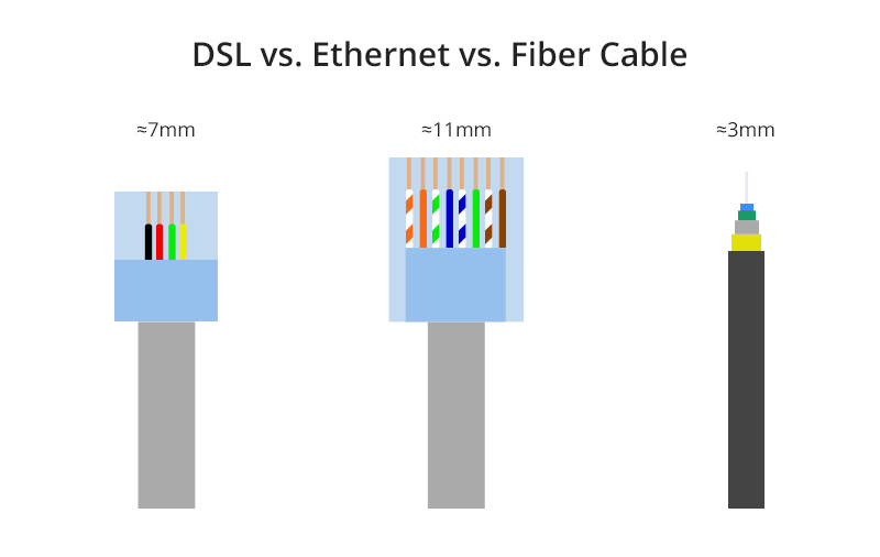 DSL vs Ethernet vs Fiber Cable.jpg