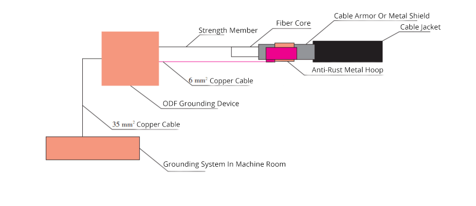 Figure 2 Lightning Protection System of Terminal Grounding.png