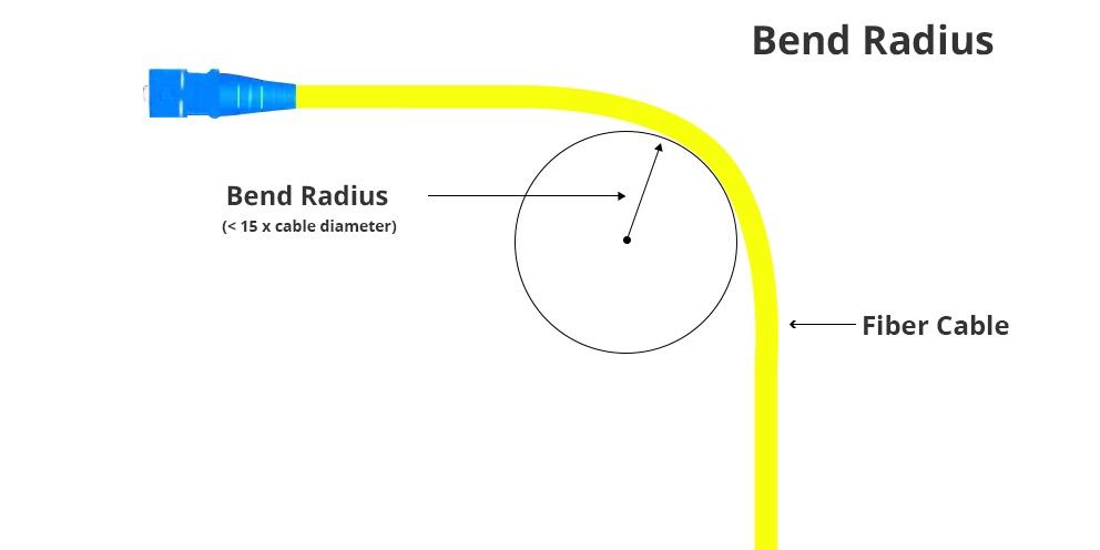 Minimum Bend Radius of Fiber Optic Cable