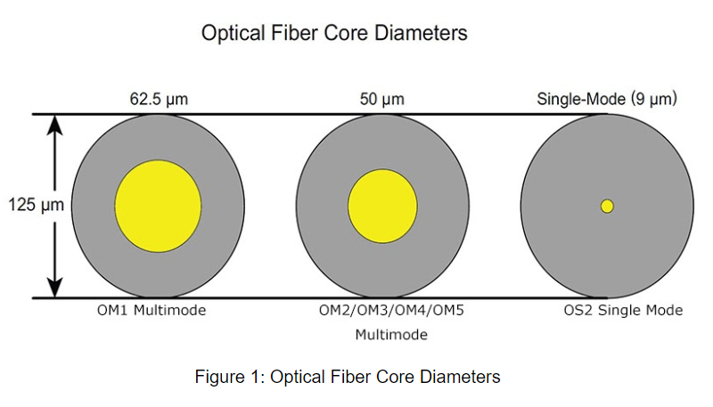 Figure 1 Optical Fiber Core Diameters.png