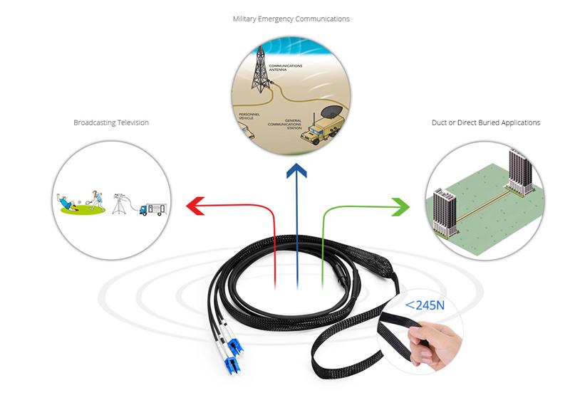 Military-grade armored cable application scenarios.jpg
