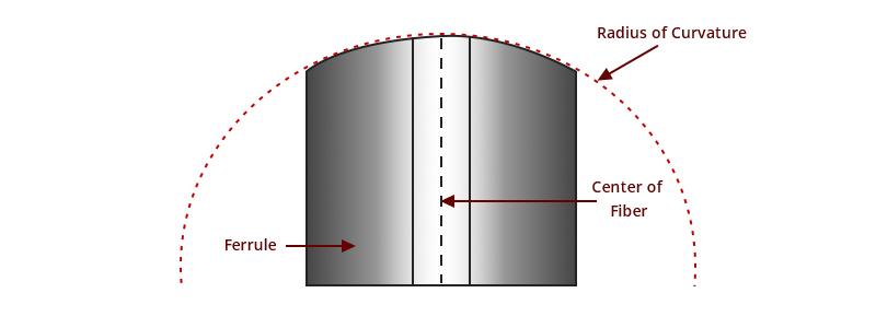 3D metrology test radius of curvature.jpg