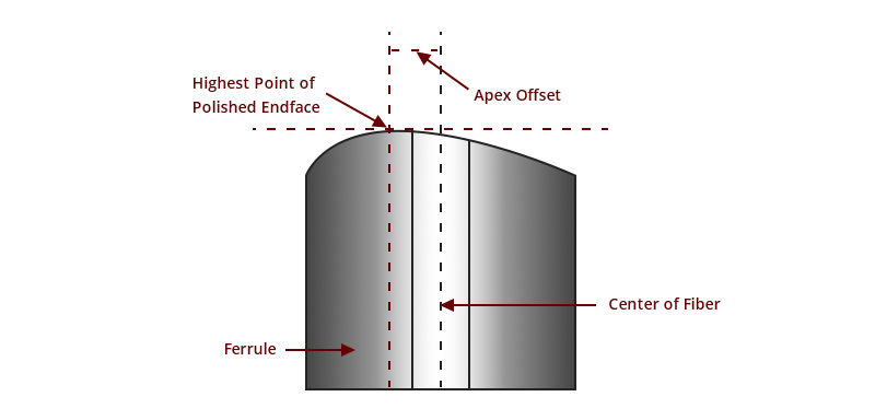 3D metrology test apex offset.jpg