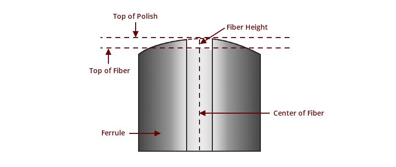 3D metrology test fiber height.jpg
