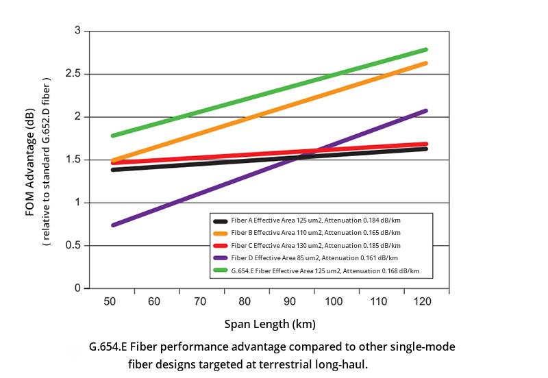 G.654.E-Fiber-performance(2).jpg