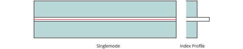 Single mode fiber.png