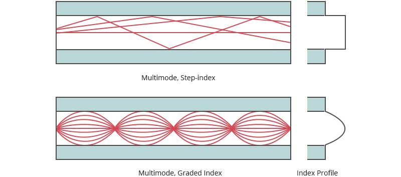 Multimode fiber.png