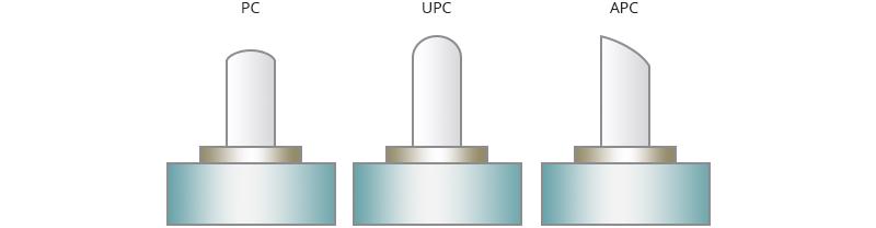 Figure 3 PC, UPC, and APC polish type.png