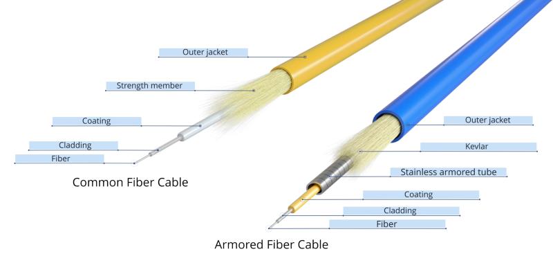 Common fiber cable vs armored fiber cord.png