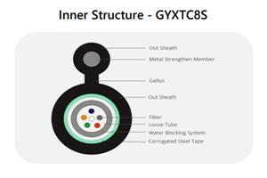 GYXTC8S Inner Structure.jpg