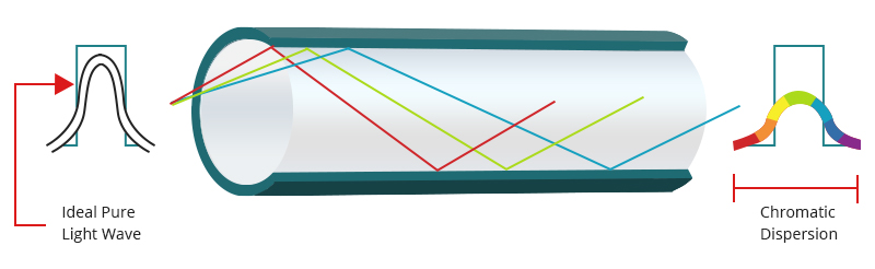 Figure 2 Chromatic Dispersion in Fiber Optical Cable.jpg
