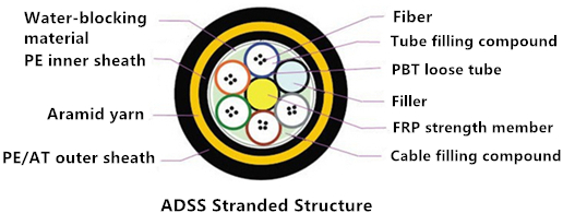 ADSS-stranded-structure.jpg