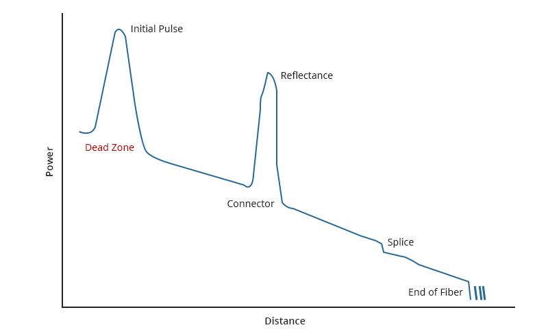 Figure 1 OTDR Dead Zone Illustration.jpg