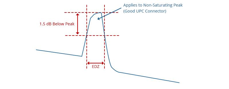Figure 2 Event Dead Zone Illustration.jpg