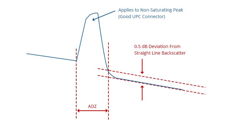 Figure 3 Attenuation Dead Zone Illustration.jpg