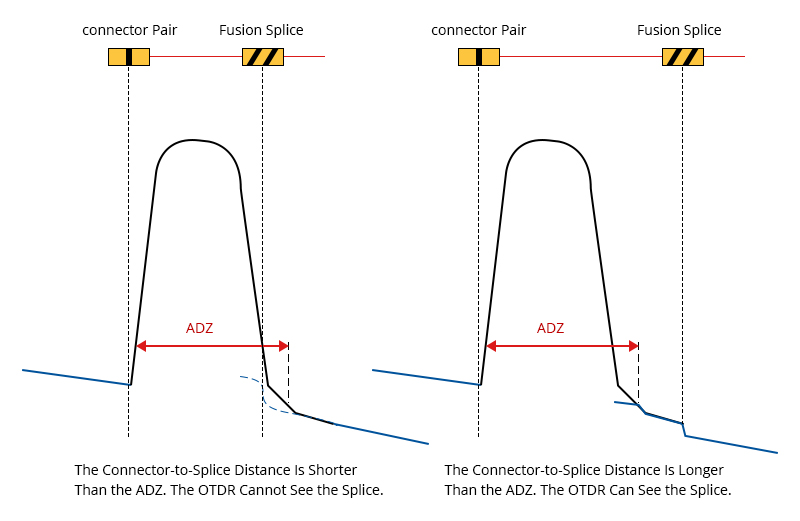 Figure 4 Attenuation Dead Zone Example With Fusion Splice.jpg