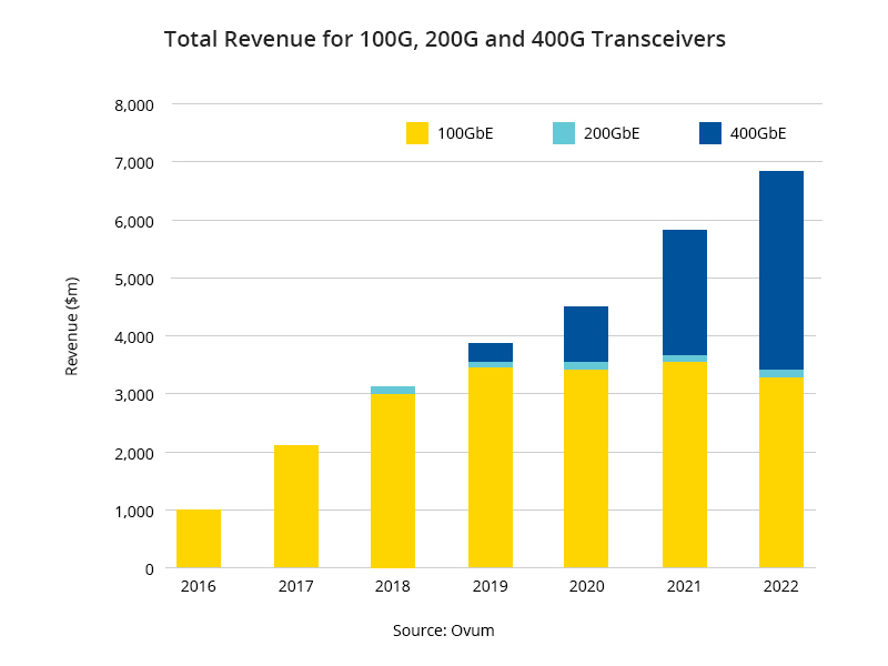 Total Revenue for 100G 200G and 400G Transceivers.jpg