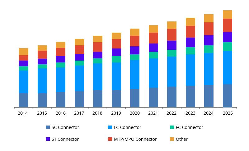 Mercado del conector fibra óptica