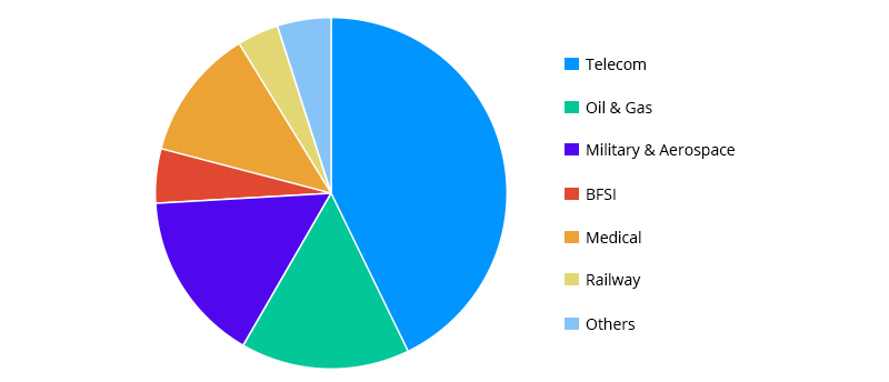 Análisis del mercado de aplicaciones de conectores de fibra óptica