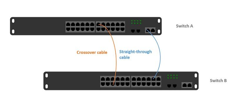 图3:直通连接和交叉连接.jpg