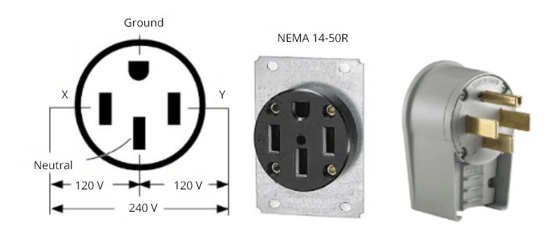 Figure 4 NEMA 14 Connectors