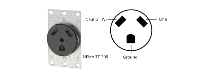 Figure 5 NEMA TT-30 Connector