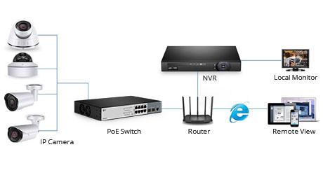 https://img-en.fs.com/community/uploads/post/202007/08/31-poe-switch-in-ip-camera-systems-cover-4.jpg
