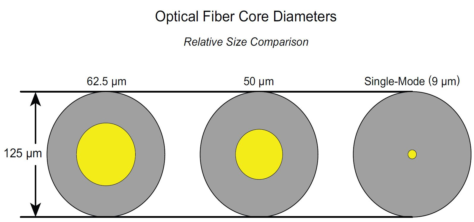 optical fiber core diameter