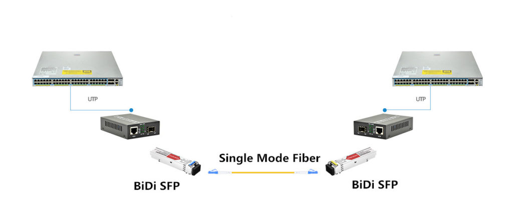 BiDi SFP transceivers are connected with two fiber media converters