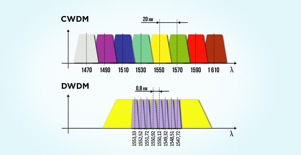 cwdm vs dwdm wavelengths