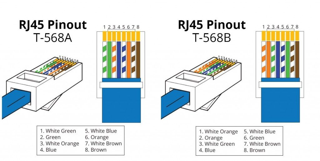 How To Wire Cat5e Patch Panels