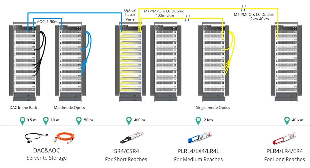 40G QSFP+ cabling