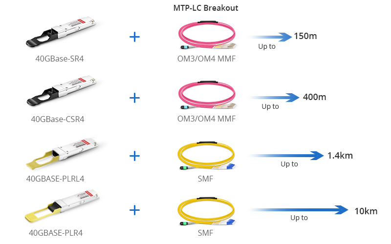 40G QSFP+ transceivers used for 4x10G