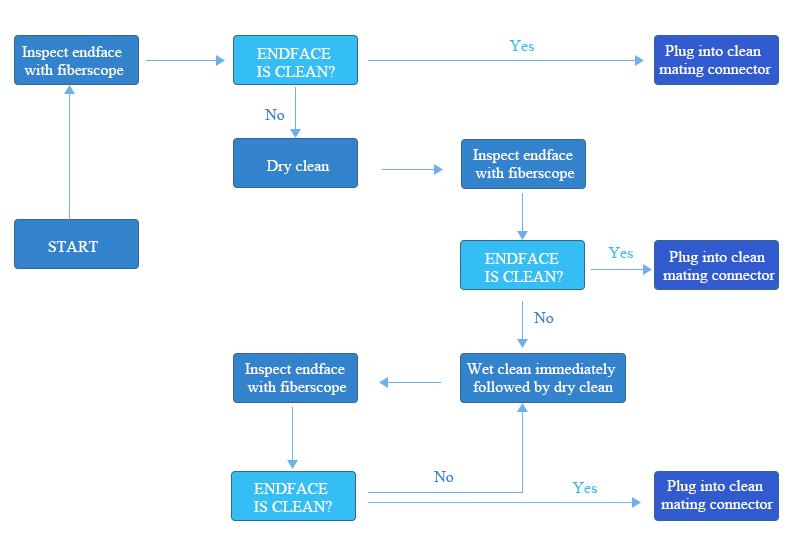 General Fiber Cleaning Procedures