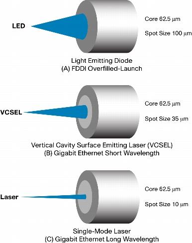 Laser so với LED và Vcsel