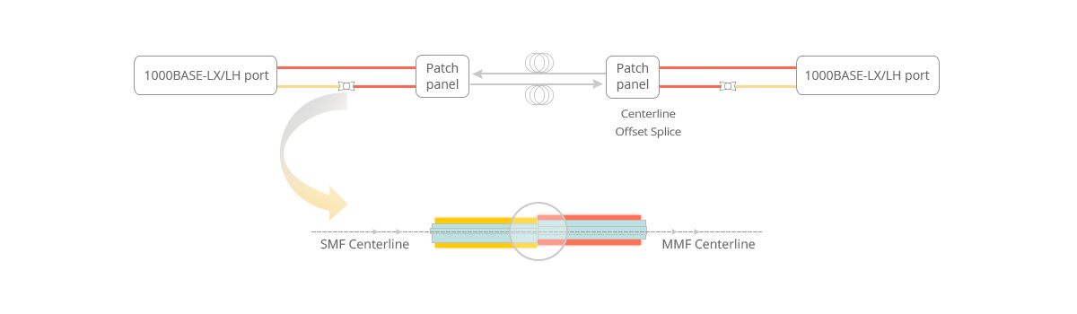 mode-conditioning-fiber-patch-cable