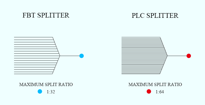 FBT Splitter vs. PLC Splitter: Splitting Ratio