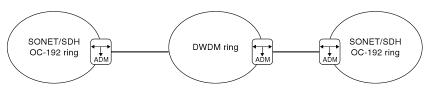 Fiberstore SONET DWDM