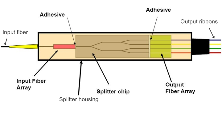 PLC splitter design consists of PLC splitter chip and fiber arrays